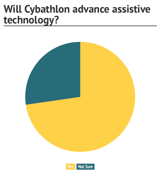 Pie chart showing the results of a survey into Cybathlon. This is looking at whether assistive technology will be helped by Cybathlon