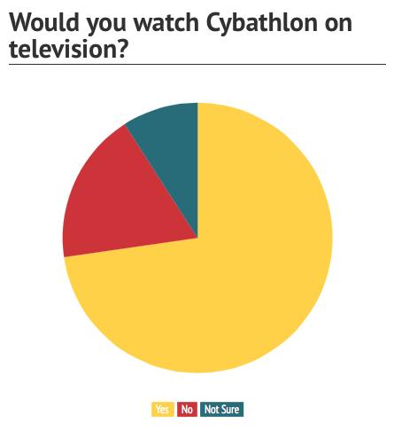 Would you watch cybathlon on television