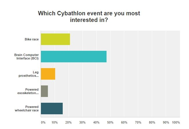 which cybathlon event are you most interested in